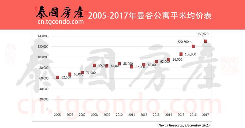 2005-2017年泰国曼谷公寓房价(平米均价)