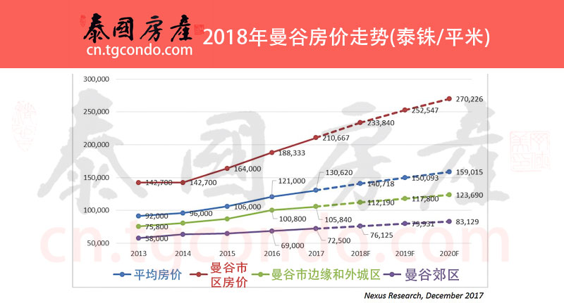 2018年泰国房价走势预测