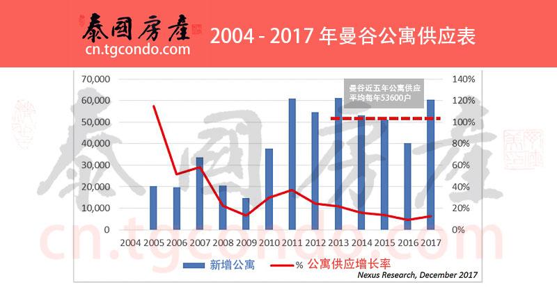 2004 - 2017 年曼谷公寓供应表