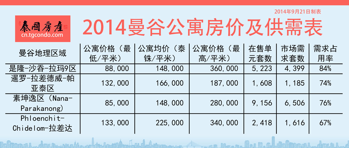2014曼谷公寓房價及供需表