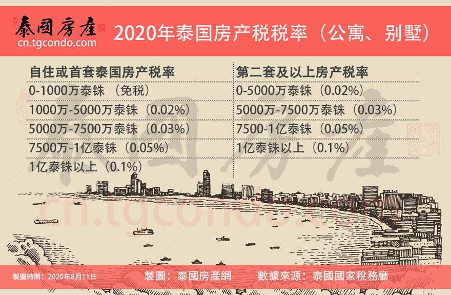 2020 泰国房产税税率表