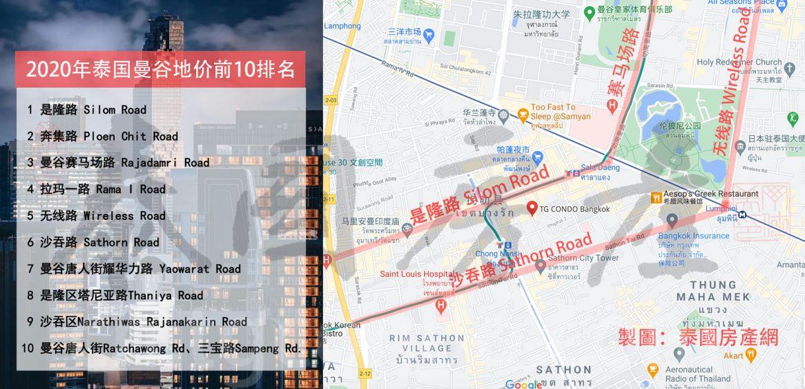 2020年泰国曼谷地价最贵前10地段,是隆路最贵25万/平米