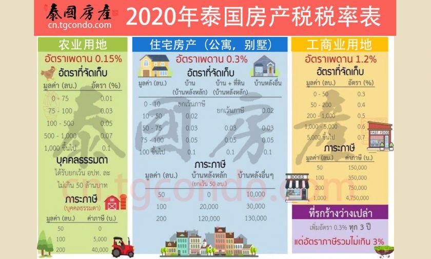 泰国房产税税率表(2020年8月更新)