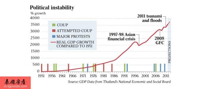 泰国政变对泰国经济以及泰国房地产的影响