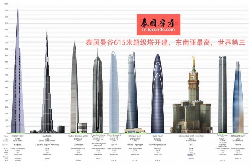 """泰国曼谷615米超级塔""""开建,东南亚最高"""