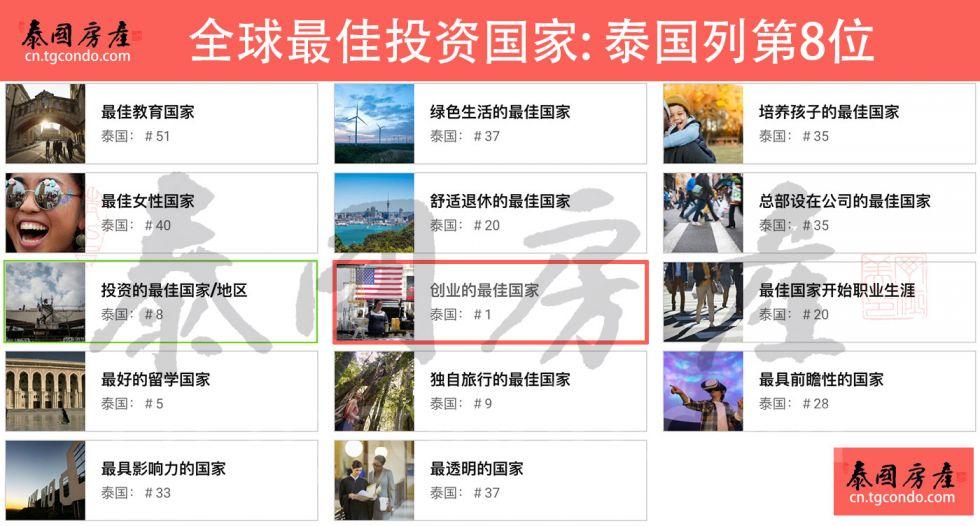 全球最佳投资国排名泰国列第8位
