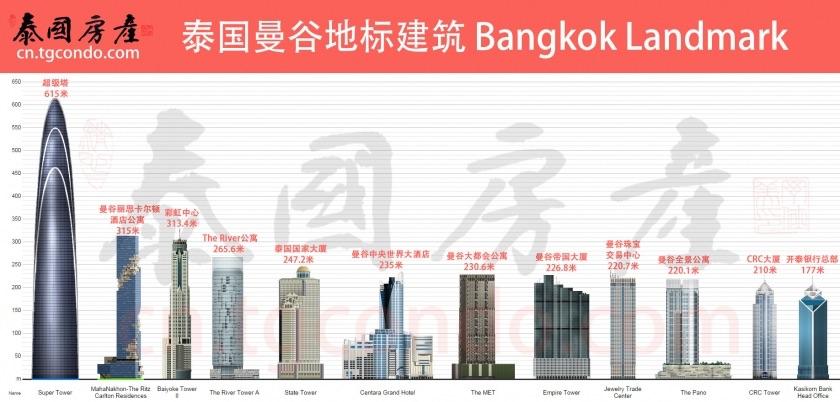 泰国曼谷12大地标建筑